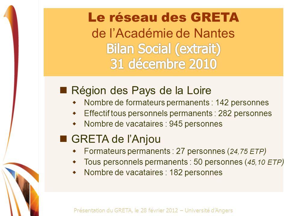 Présentation du GRETA, le 28 février 2012 – Université dAngers Région des Pays de la Loire Nombre de formateurs permanents : 142 personnes Effectif to