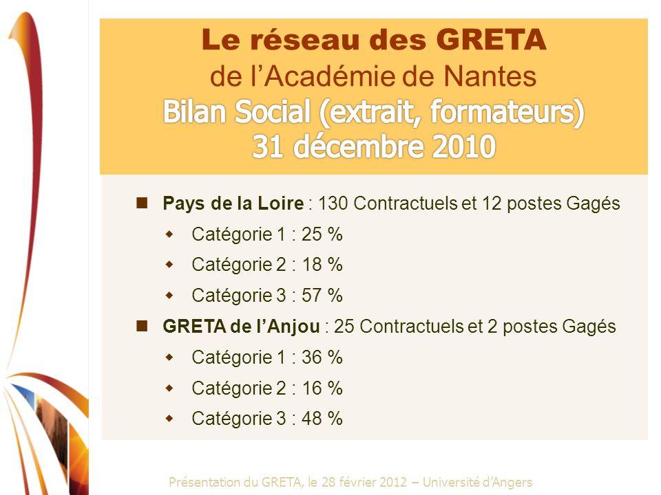 Présentation du GRETA, le 28 février 2012 – Université dAngers Pays de la Loire : 130 Contractuels et 12 postes Gagés Catégorie 1 : 25 % Catégorie 2 :