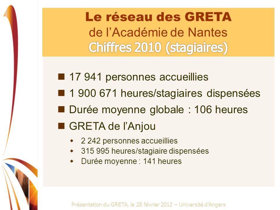 Présentation du GRETA, le 28 février 2012 – Université dAngers Région des Pays de la Loire 46,92 % entreprises 21,79 % collectivités territoriales 28,26 % fonds État et européens 3,03 % individuels GRETA de lAnjou 35,08 % entreprises 34,87 % collectivités territoriales 26,19 % fonds État et européens 3,86 % individuels