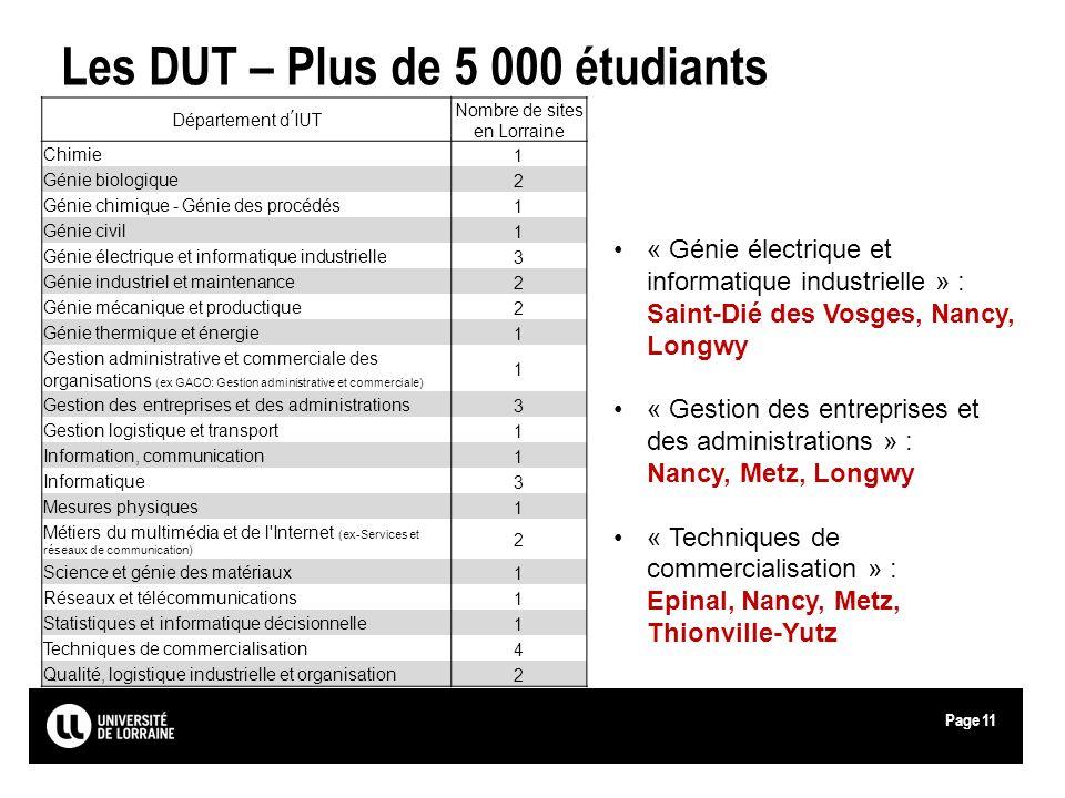 Page Les DUT – Plus de 5 000 étudiants Département dIUT Nombre de sites en Lorraine Chimie 1 Génie biologique 2 Génie chimique - Génie des procédés 1