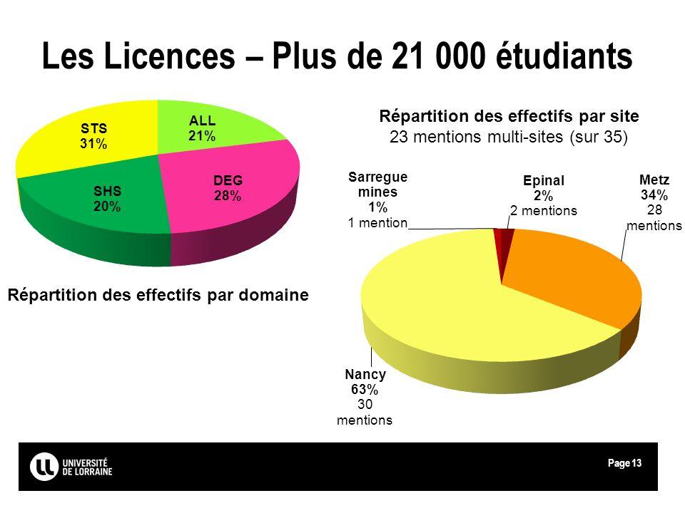 Page Les Licences – Plus de 21 000 étudiants Répartition des effectifs par domaine Répartition des effectifs par site 23 mentions multi-sites (sur 35)