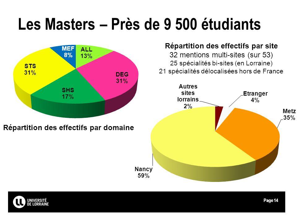 Page Les Masters – Près de 9 500 étudiants Répartition des effectifs par domaine Répartition des effectifs par site 32 mentions multi-sites (sur 53) 2