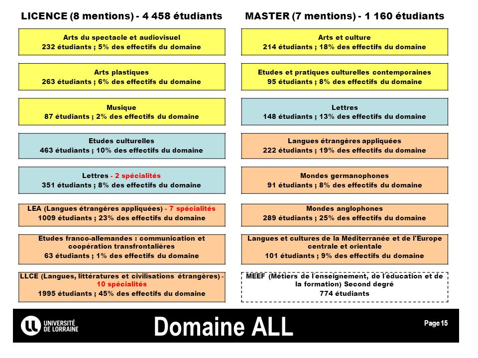 Page Domaine ALL LICENCE (8 mentions) - 4 458 étudiantsMASTER (7 mentions) - 1 160 étudiants Arts du spectacle et audiovisuelArts et culture 232 étudi