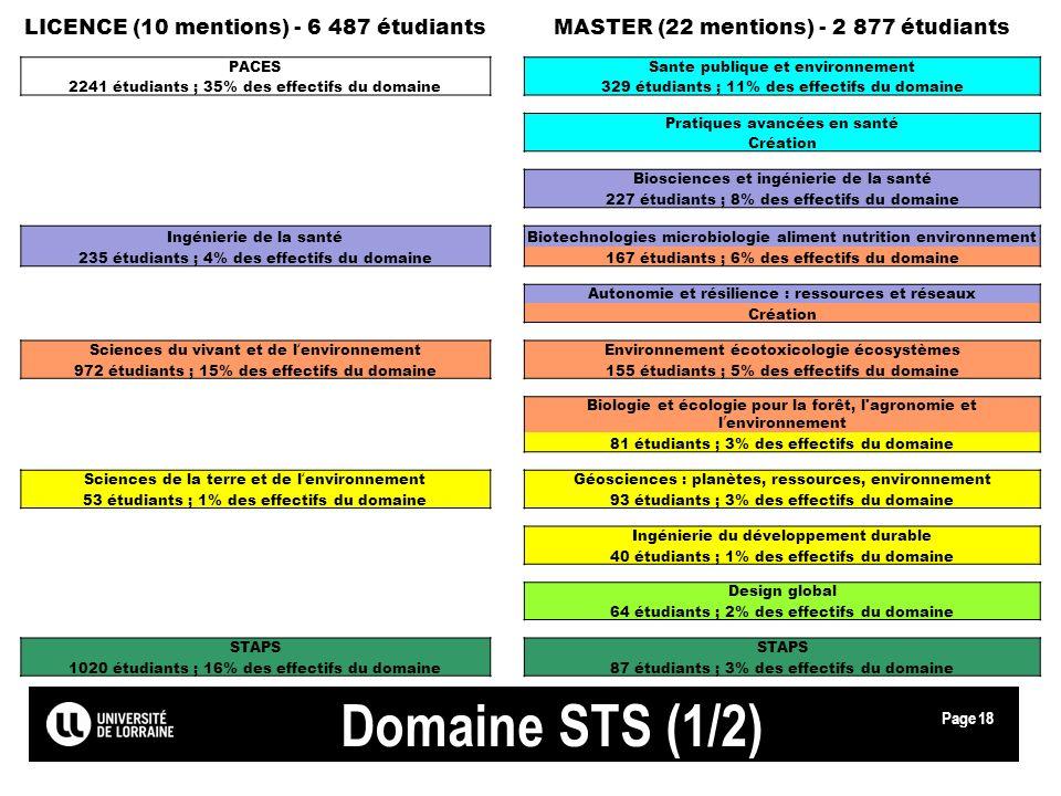 Page Domaine STS (1/2) LICENCE (10 mentions) - 6 487 étudiantsMASTER (22 mentions) - 2 877 étudiants PACESSante publique et environnement 2241 étudian