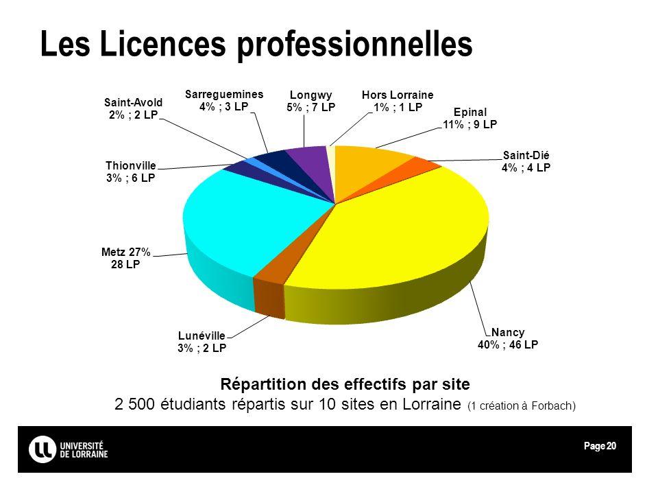 Page Les Licences professionnelles Répartition des effectifs par site 2 500 étudiants répartis sur 10 sites en Lorraine (1 création à Forbach) 20