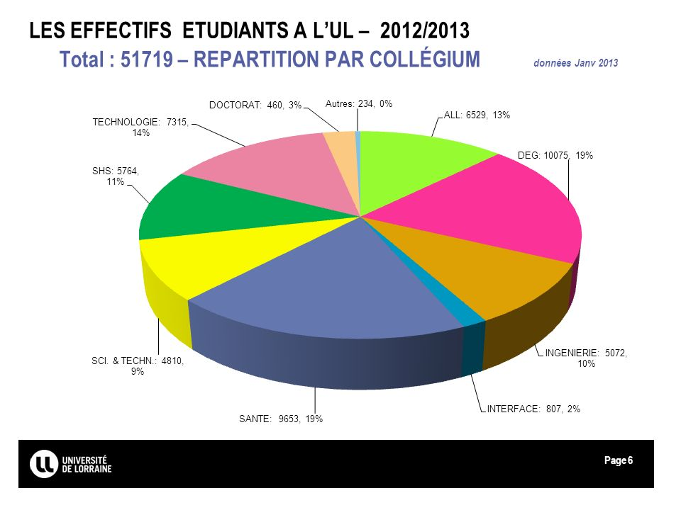 Page LES EFFECTIFS ETUDIANTS A LUL – 2012/2013 Total : 51719 – REPARTITION PAR COLLÉGIUM données Janv 2013 6