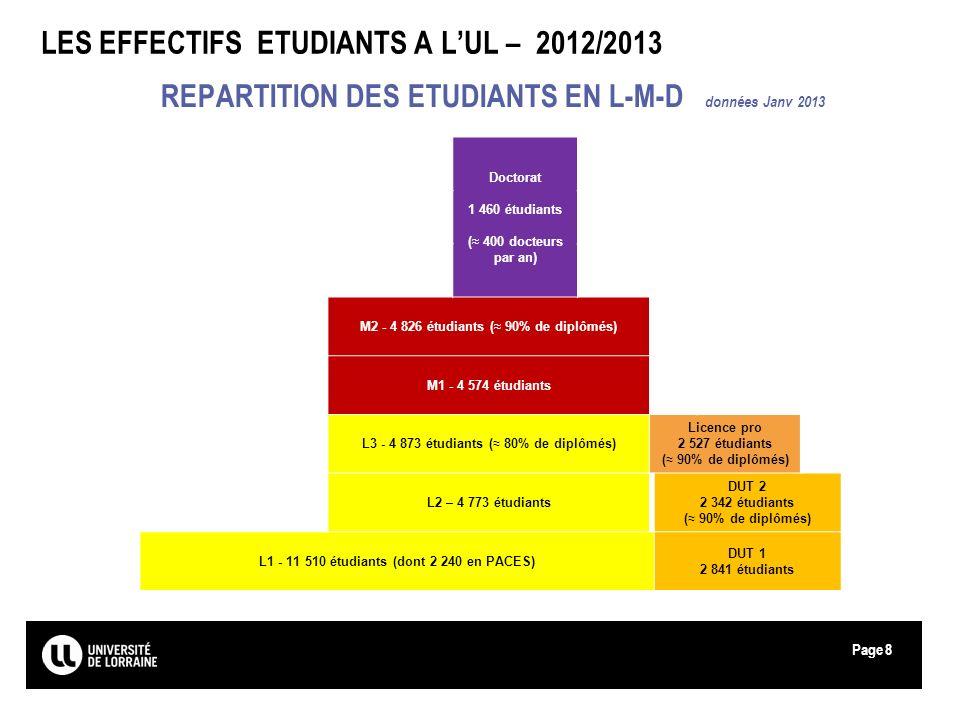 Page LES EFFECTIFS ETUDIANTS A LUL – 2012/2013 REPARTITION DES ETUDIANTS EN L-M-D données Janv 2013 Doctorat 1 460 étudiants ( 400 docteurs par an) M2