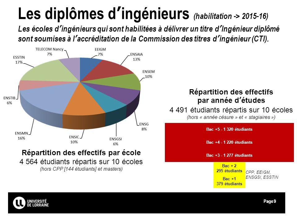 Page Les diplômes dingénieurs (habilitation -> 2015-16) Les écoles dingénieurs qui sont habilitées à délivrer un titre dIngénieur diplômé sont soumise
