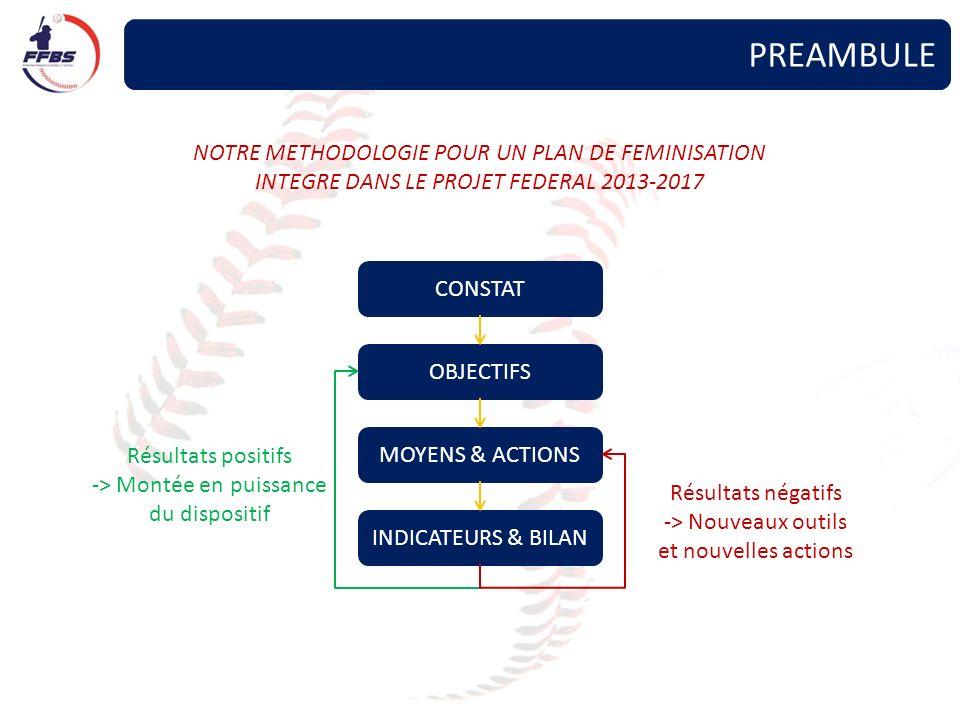 PREAMBULE NOTRE METHODOLOGIE POUR UN PLAN DE FEMINISATION INTEGRE DANS LE PROJET FEDERAL 2013-2017 CONSTAT OBJECTIFS MOYENS & ACTIONS INDICATEURS & BILAN Résultats positifs -> Montée en puissance du dispositif Résultats négatifs -> Nouveaux outils et nouvelles actions