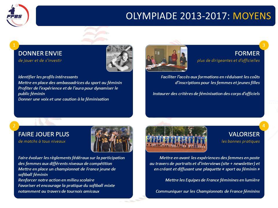 OLYMPIADE 2013-2017: MOYENS DONNER ENVIE de jouer et de sinvestir Identifier les profils intéressants Mettre en place des ambassadrices du sport au fé