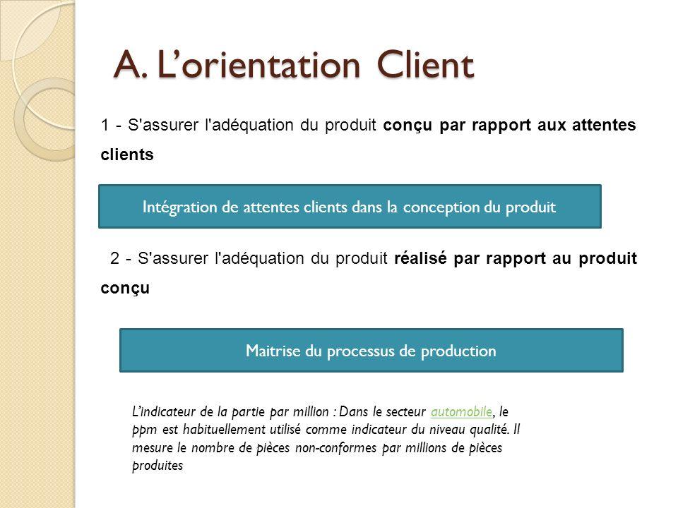A. Lorientation Client 1 - S'assurer l'adéquation du produit conçu par rapport aux attentes clients 2 - S'assurer l'adéquation du produit réalisé par
