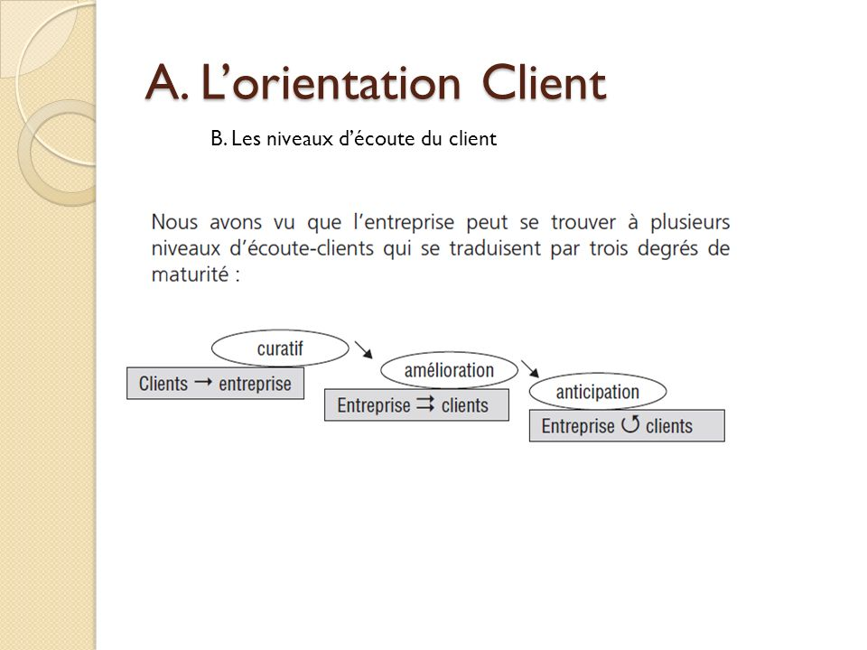 A. Lorientation Client B. Les niveaux découte du client