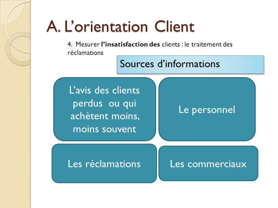A. Lorientation Client 4. Mesurer linsatisfaction des clients : le traitement des réclamations Sources dinformations Lavis des clients perdus ou qui a