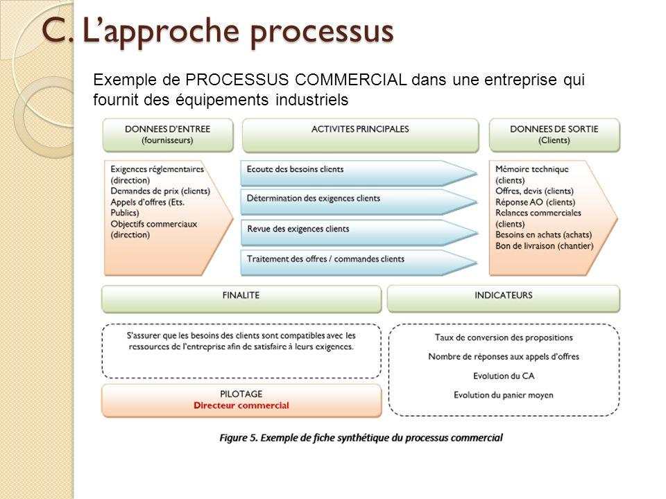 C. Lapproche processus Exemple de PROCESSUS COMMERCIAL dans une entreprise qui fournit des équipements industriels