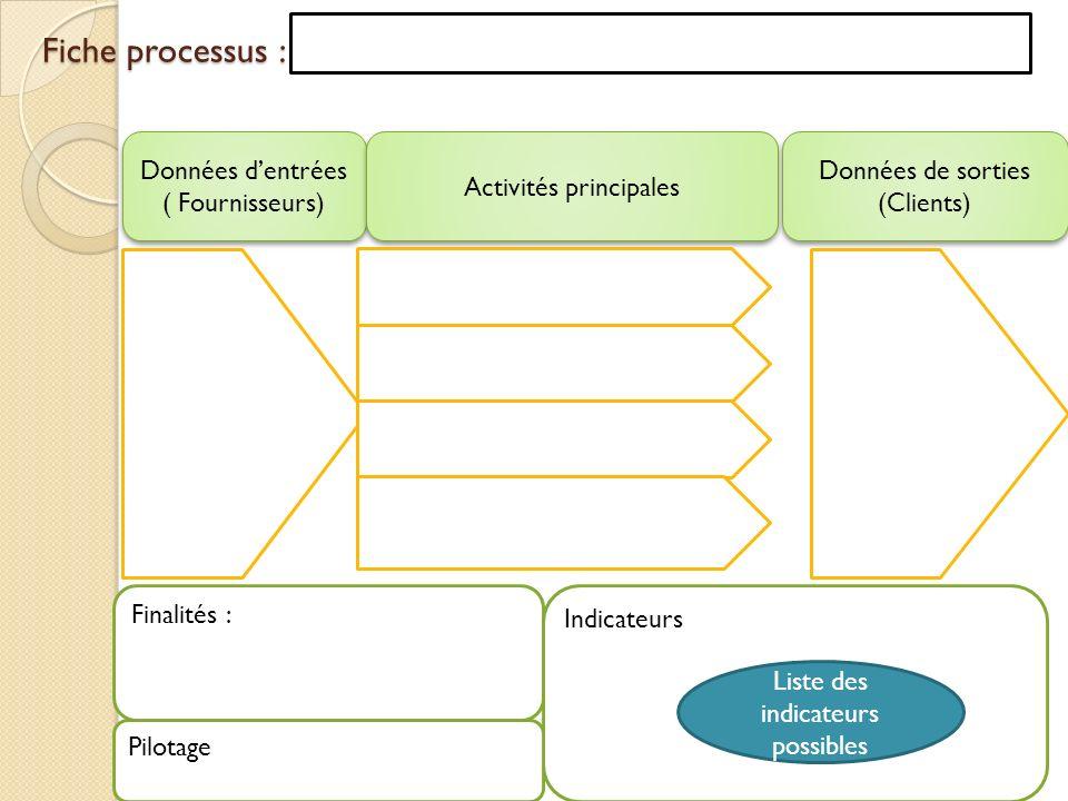 Fiche processus : Fiche processus : Données dentrées ( Fournisseurs) Activités principales Données de sorties (Clients) Finalités : Indicateurs Pilota