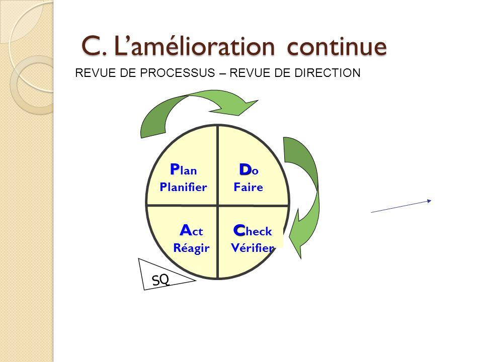 C. Lamélioration continue D D o Faire C C heck Vérifier A A ct Réagir P P lan Planifier SQ REVUE DE PROCESSUS – REVUE DE DIRECTION