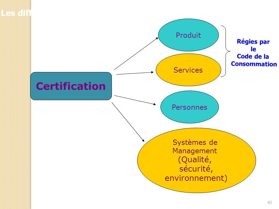 40 Produit Services Systèmes de Management (Qualité, sécurité, environnement) Personnes Les différentes applications de la certification Certification