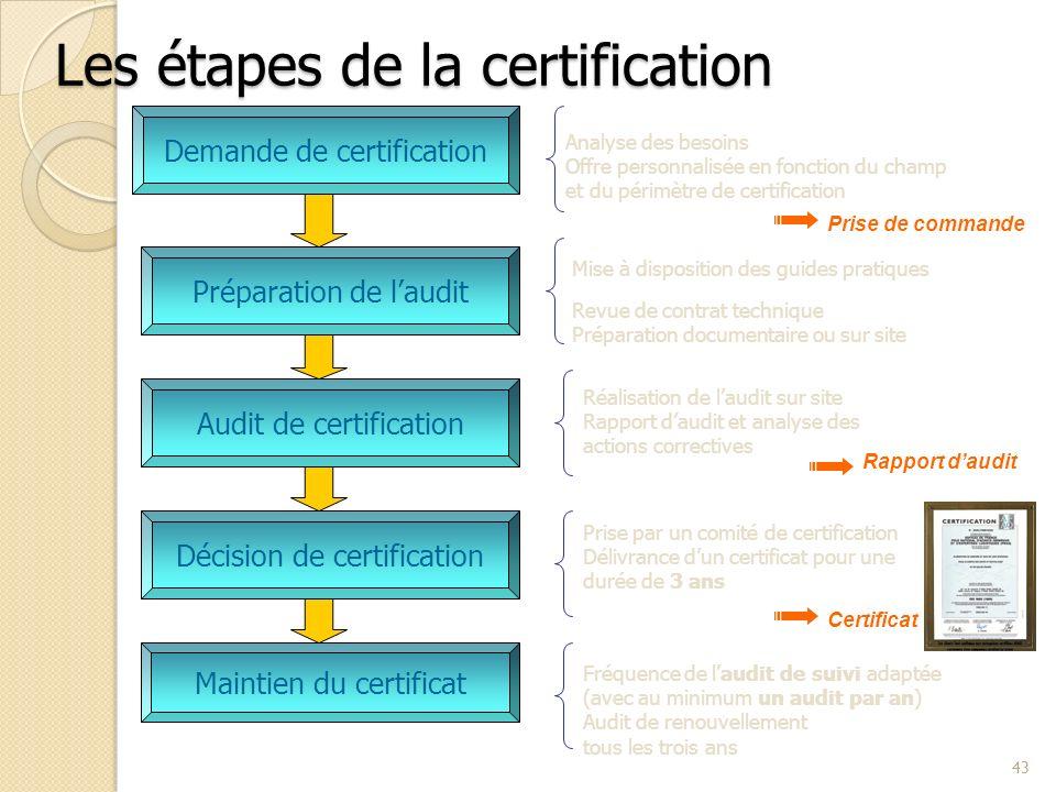 Les étapes de la certification 43 Analyse des besoins Offre personnalisée en fonction du champ et du périmètre de certification Prise par un comité de