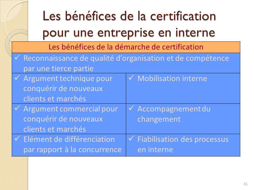 Les bénéfices de la certification pour une entreprise en interne Les bénéfices de la démarche de certification Reconnaissance de qualité dorganisation