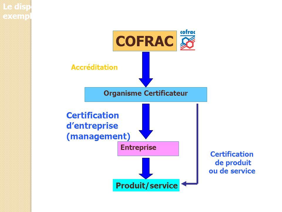 COFRAC Organisme Certificateur Entreprise Produit/service Accréditation Certification dentreprise (management) Le dispositif dévaluation de la conform