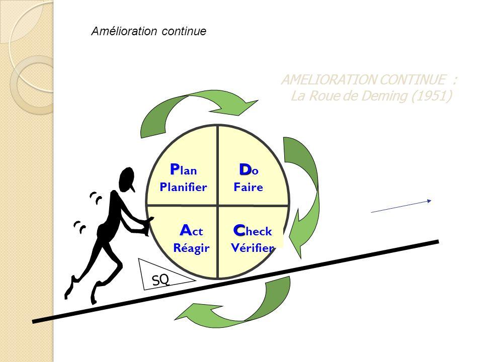 D D o Faire C C heck Vérifier A A ct Réagir P P lan Planifier SQ AMELIORATION CONTINUE : La Roue de Deming (1951) Amélioration continue