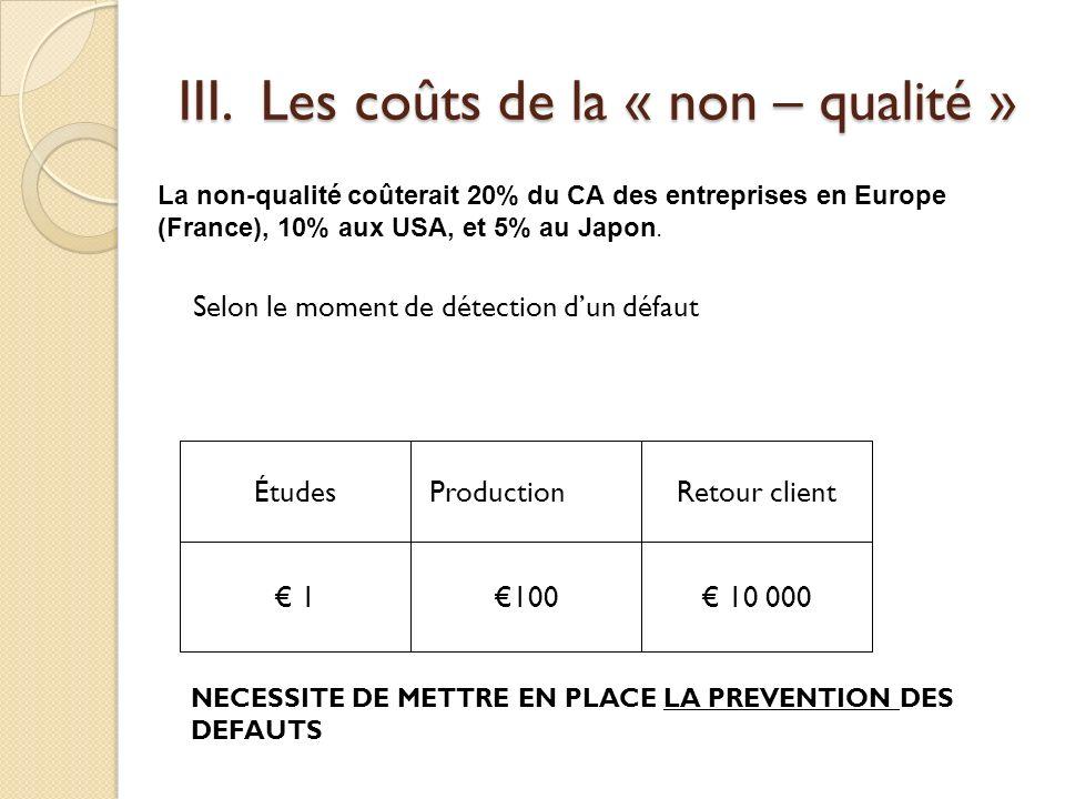 III. Les coûts de la « non – qualité » Selon le moment de détection dun défaut 10 000100 1 Retour client ProductionÉtudes La non-qualité coûterait 20%