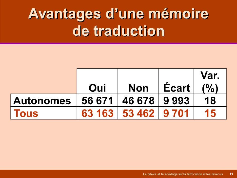 Avantages dune mémoire de traduction La relève et le sondage sur la tarification et les revenus 11 Oui Non Écart Var.