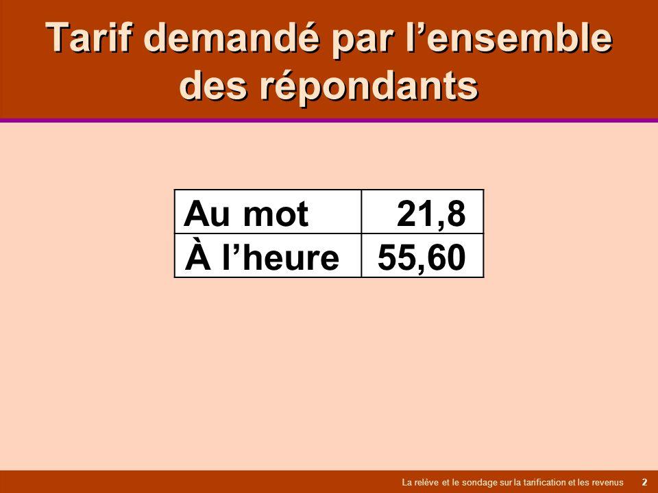 Tarif demandé par lensemble des répondants La relève et le sondage sur la tarification et les revenus 2 Au mot 21,8 À lheure 55,60