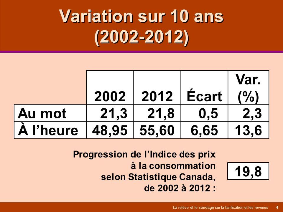 Variation sur 10 ans (2002-2012) La relève et le sondage sur la tarification et les revenus 4 2002 2012 Écart Var.
