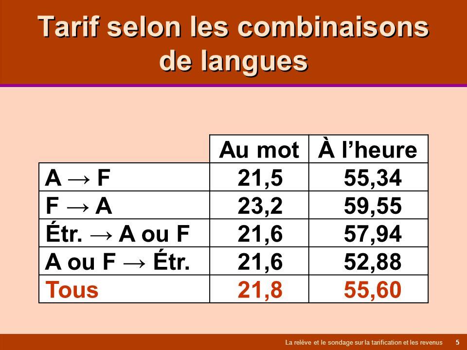 Tarif selon les combinaisons de langues La relève et le sondage sur la tarification et les revenus 5 Au mot À lheure A F 21,5 55,34 F A 23,2 59,55 Étr.