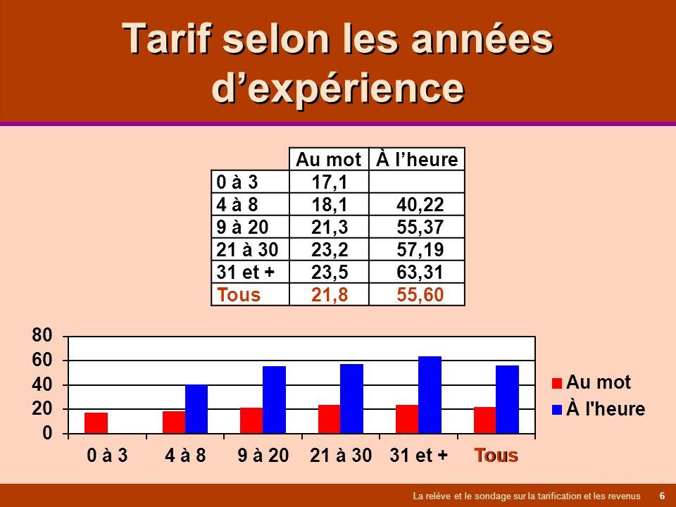 Tarif selon les années dexpérience La relève et le sondage sur la tarification et les revenus 6 Au mot À lheure 0 à 3 17,1 4 à 8 18,1 40,22 9 à 20 21,3 55,37 21 à 30 23,2 57,19 31 et + 23,5 63,31 Tous 21,8 55,60 Tous