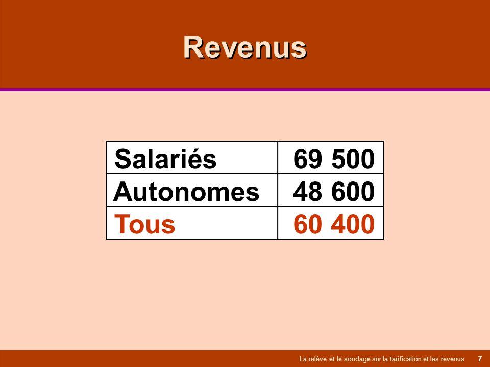 Revenus La relève et le sondage sur la tarification et les revenus 7 Salariés 69 500 Autonomes 48 600 Tous 60 400