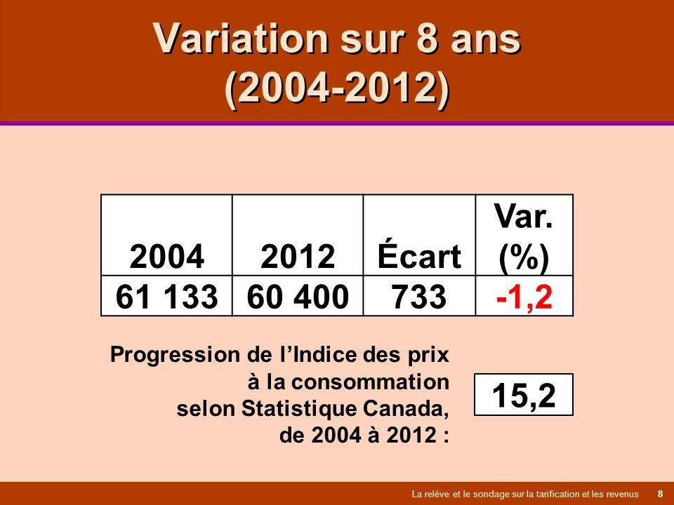Variation sur 8 ans (2004-2012) La relève et le sondage sur la tarification et les revenus 8 2004 2012 Écart Var.