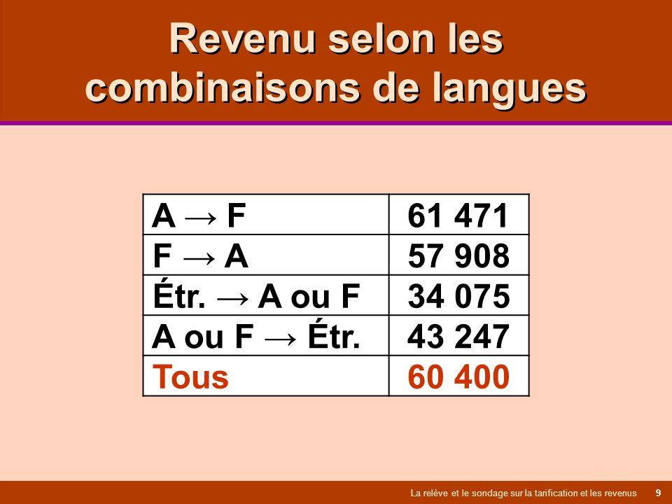 Revenu selon les combinaisons de langues La relève et le sondage sur la tarification et les revenus 9 A F 61 471 F A 57 908 Étr.