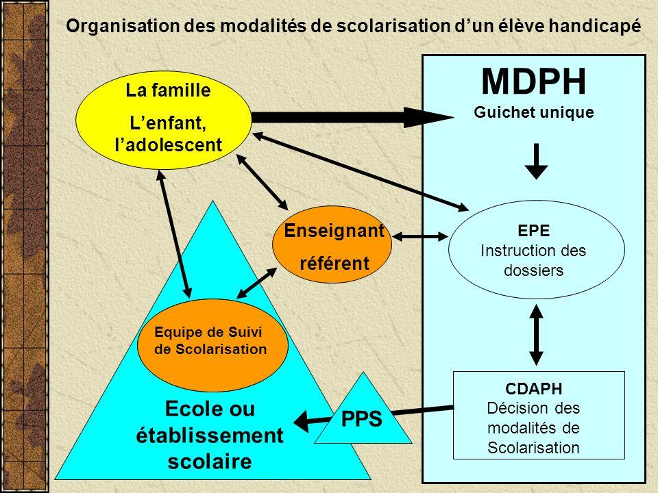 MDPH Guichet unique EPE Instruction des dossiers CDAPH Décision des modalités de Scolarisation PPS Ecole ou établissement scolaire Equipe Educative En