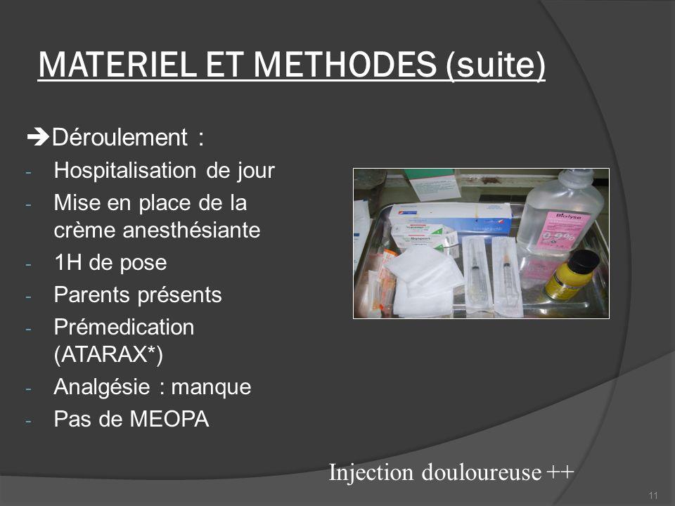 MATERIEL ET METHODES (suite) Déroulement : - Hospitalisation de jour - Mise en place de la crème anesthésiante - 1H de pose - Parents présents - Préme