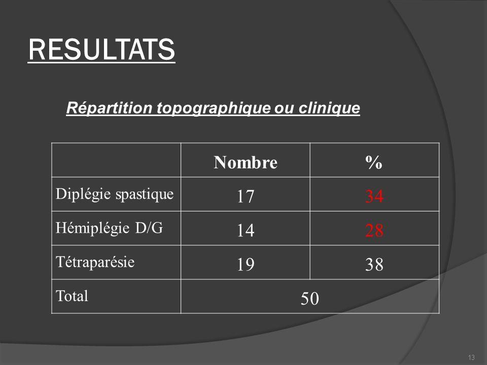 RESULTATS Répartition topographique ou clinique Nombre% Diplégie spastique 1734 Hémiplégie D/G 1428 Tétraparésie 1938 Total 50 13