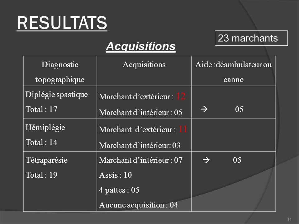 RESULTATS Diagnostic topographique Acquisitions Aide :déambulateur ou canne Diplégie spastique Total : 17 Marchant dextérieur : 12 Marchant dintérieur