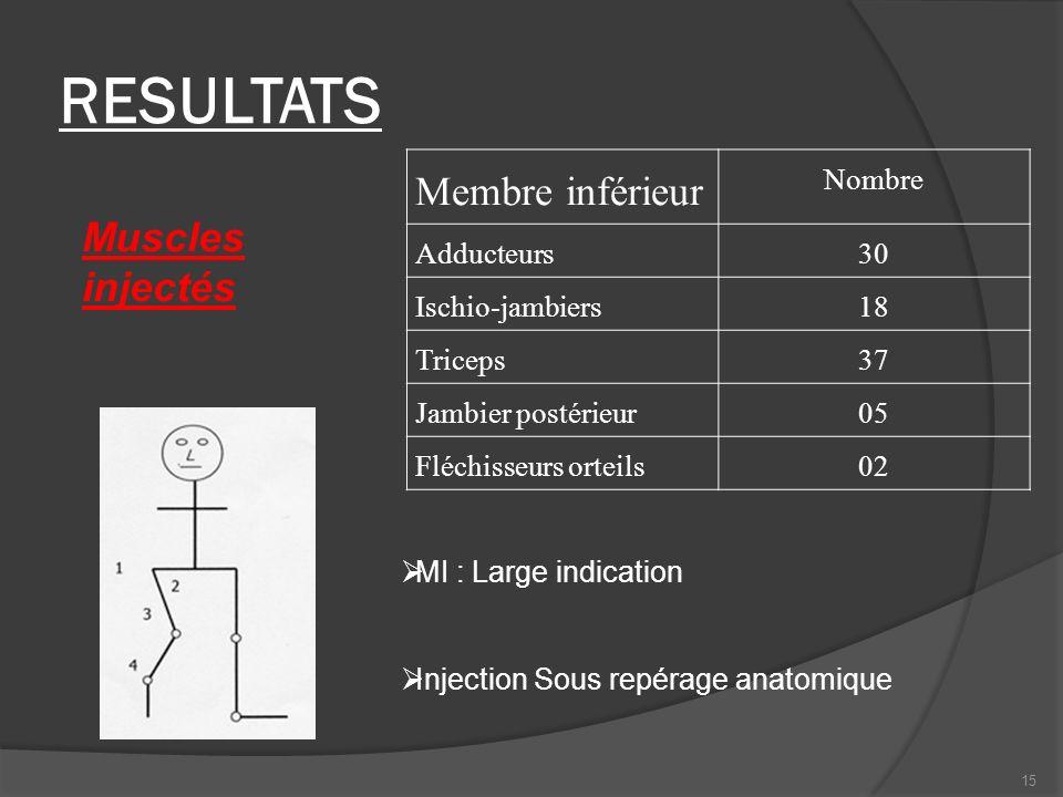 RESULTATS Muscles injectés Membre inférieur Nombre Adducteurs30 Ischio-jambiers18 Triceps37 Jambier postérieur05 Fléchisseurs orteils02 MI : Large ind