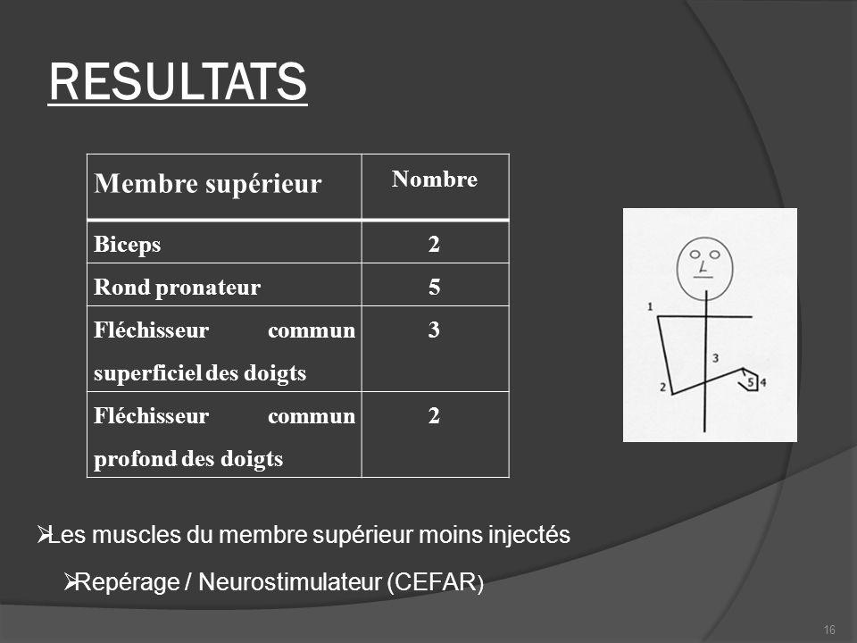 Membre supérieur Nombre Biceps2 Rond pronateur5 Fléchisseur commun superficiel des doigts 3 Fléchisseur commun profond des doigts 2 Les muscles du mem