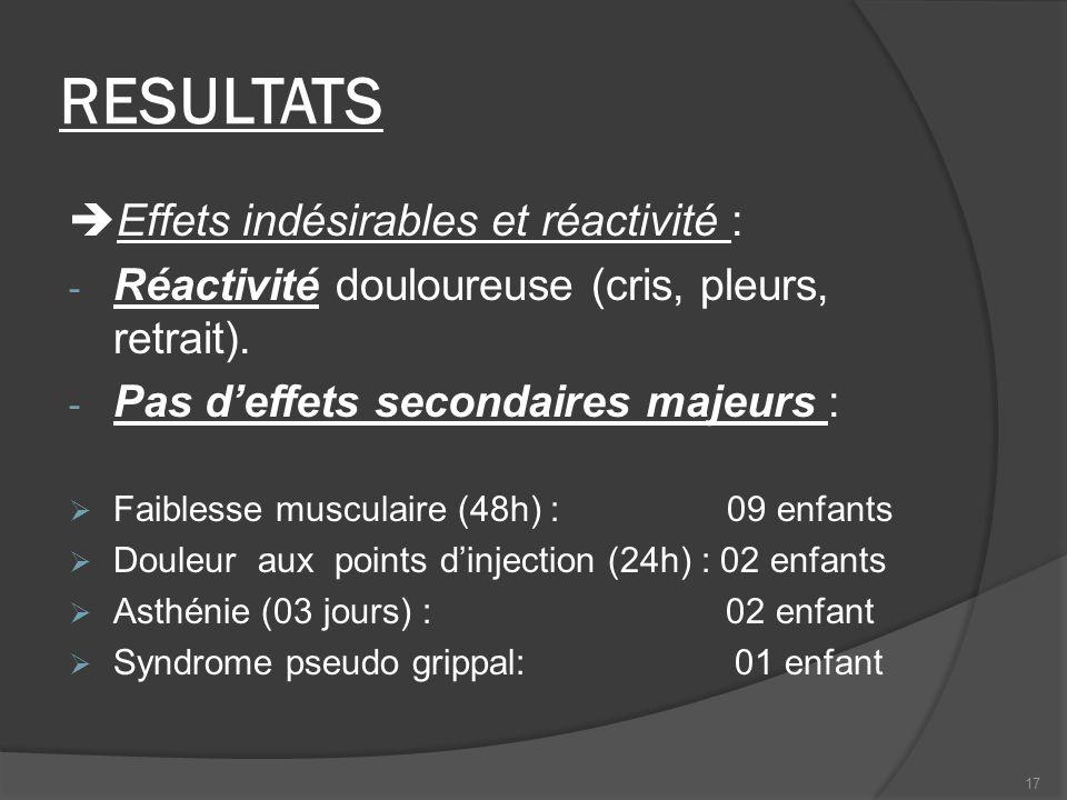 RESULTATS Effets indésirables et réactivité : - Réactivité douloureuse (cris, pleurs, retrait). - Pas deffets secondaires majeurs : Faiblesse musculai