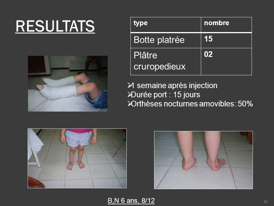 RESULTATS typenombre Botte platrée 15 Plâtre cruropedieux 02 B,N 6 ans, 8/12 1 semaine après injection Durée port : 15 jours Orthèses nocturnes amovib