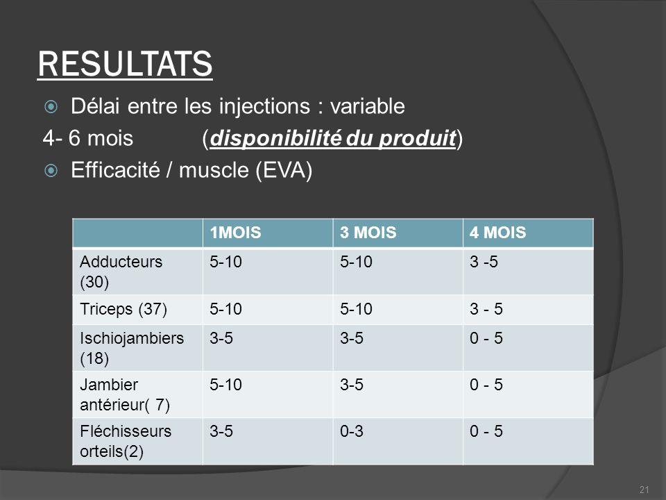 RESULTATS Délai entre les injections : variable 4- 6 mois (disponibilité du produit) Efficacité / muscle (EVA) 1MOIS3 MOIS4 MOIS Adducteurs (30) 5-10