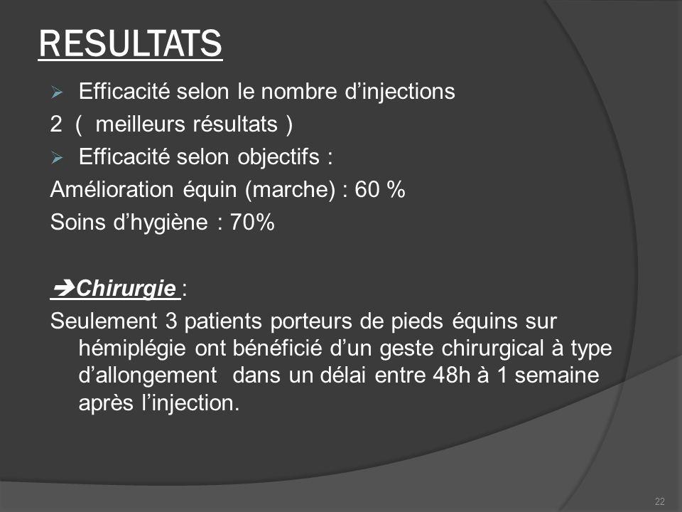 RESULTATS Efficacité selon le nombre dinjections 2 ( meilleurs résultats ) Efficacité selon objectifs : Amélioration équin (marche) : 60 % Soins dhygi