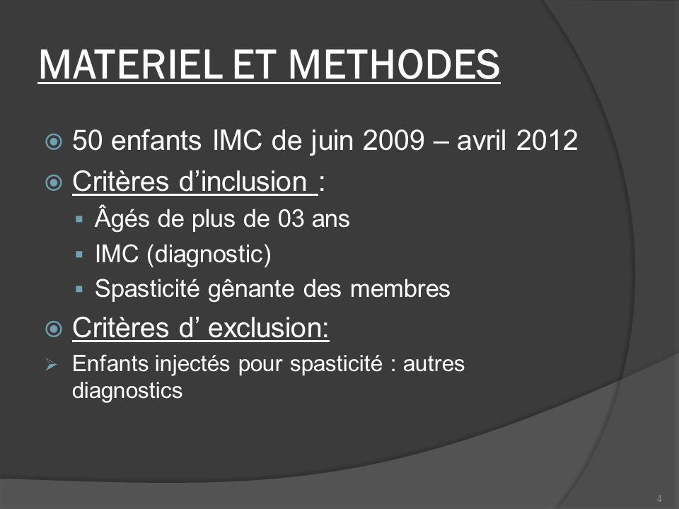 MATERIEL ET METHODES 50 enfants IMC de juin 2009 – avril 2012 Critères dinclusion : Âgés de plus de 03 ans IMC (diagnostic) Spasticité gênante des mem