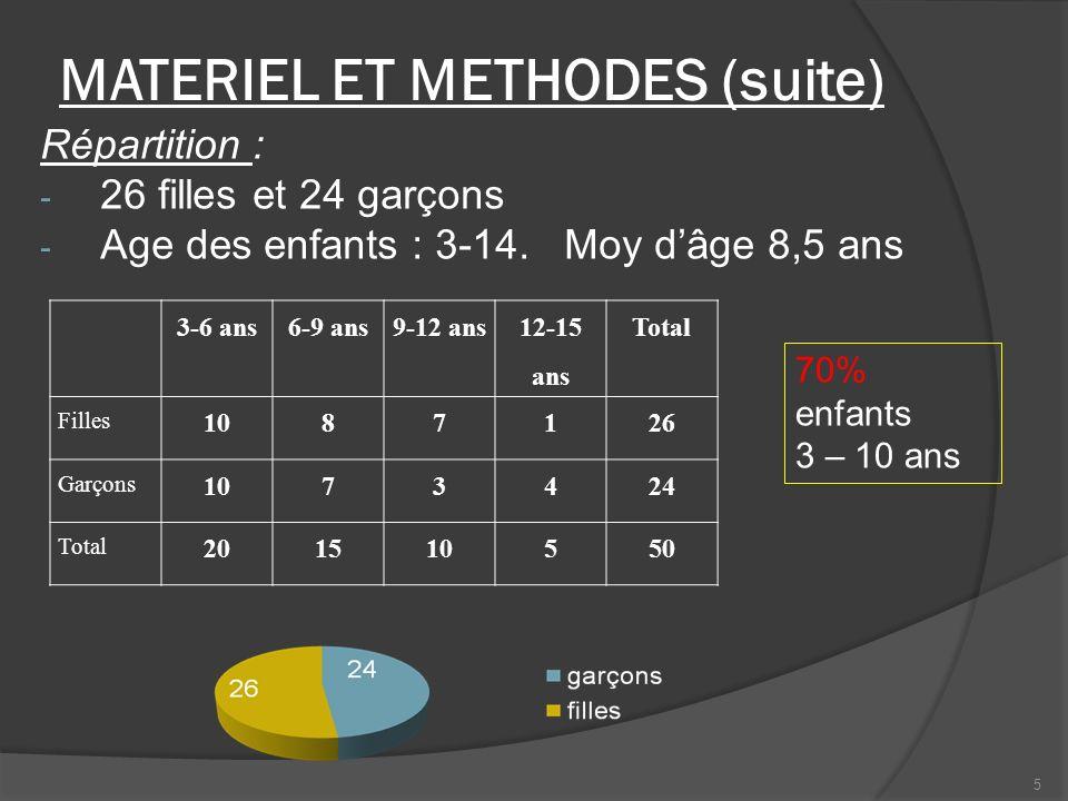 MATERIEL ET METHODES (suite) Répartition : - 26 filles et 24 garçons - Age des enfants : 3-14. Moy dâge 8,5 ans 3-6 ans6-9 ans9-12 ans 12-15 ans Total