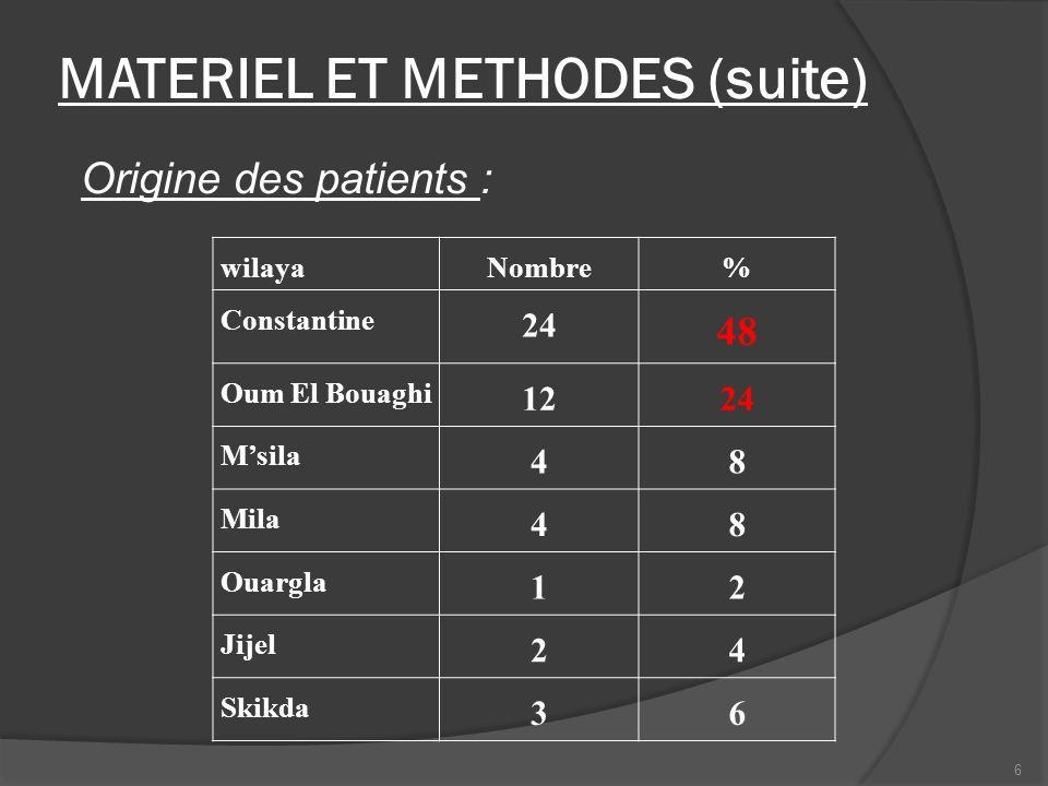 MATERIEL ET METHODES (suite) Origine des patients : wilaya Nombre% Constantine 24 48 Oum El Bouaghi 1224 Msila 48 Mila 48 Ouargla 12 Jijel 24 Skikda 3