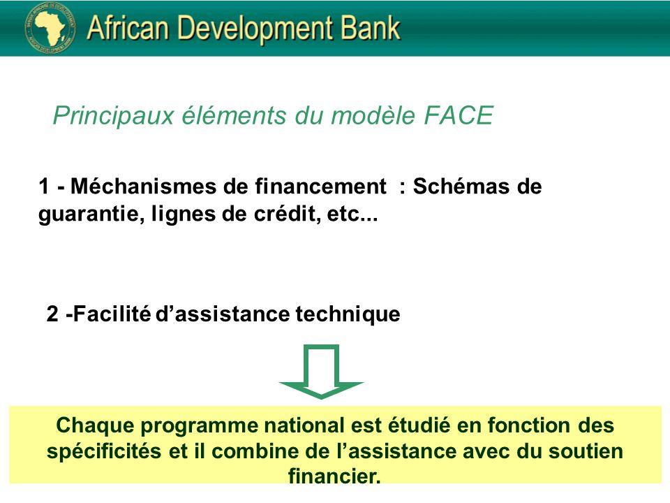 1 - Méchanismes de financement : Schémas de guarantie, lignes de crédit, etc... 2 -Facilité dassistance technique Chaque programme national est étudié