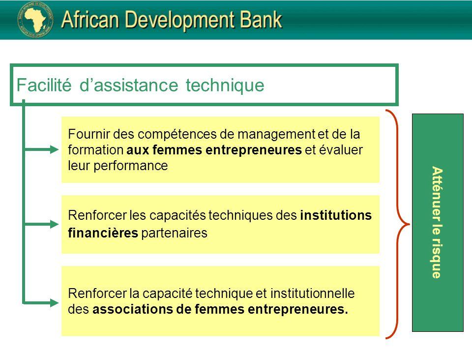Facilité dassistance technique Fournir des compétences de management et de la formation aux femmes entrepreneures et évaluer leur performance Renforce