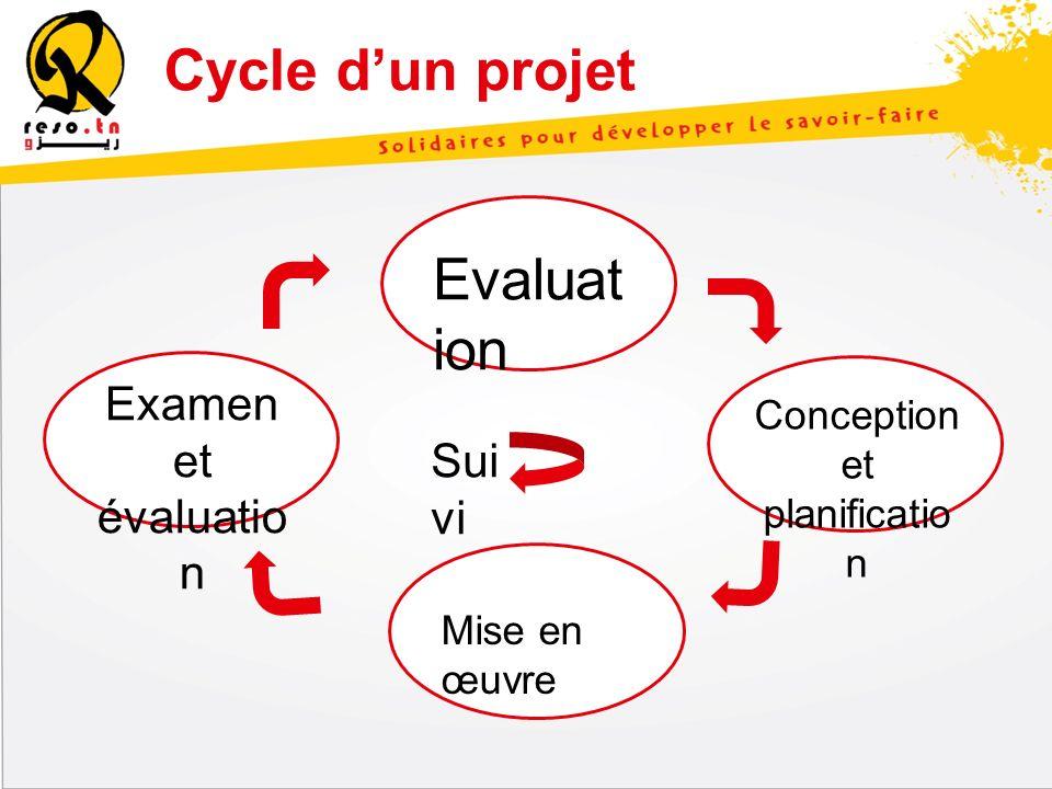 Cycle dun projet Evaluat ion Mise en œuvre Examen et évaluatio n Conception et planificatio n Sui vi